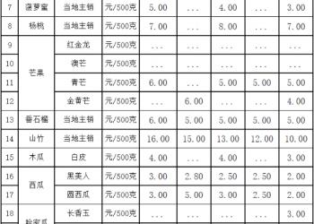 三亚市热带水果价格表(2021年10月3日)