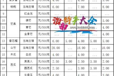 三亚市水果价格表(2021年10月26日)