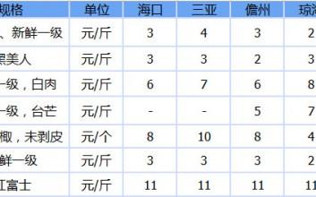 2019年9月20日海南7种水果售价参考