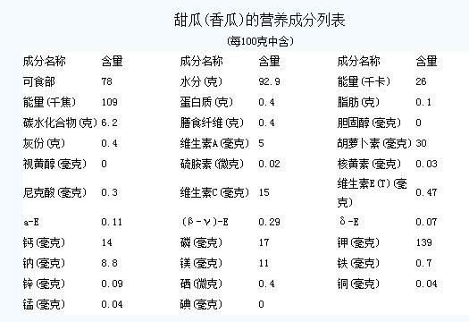 香瓜营养价值表