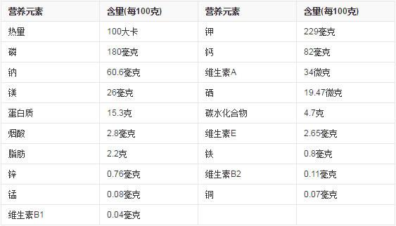 松涛鳙鱼营养价值表