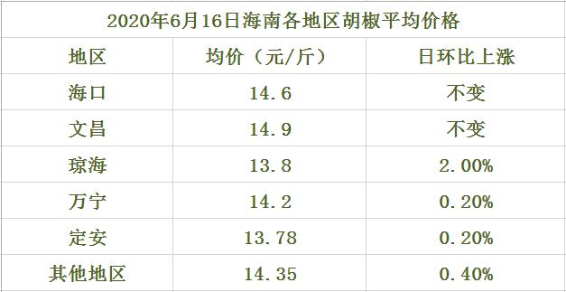 海南胡椒价格表(2020年6月16日)