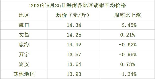 海南胡椒收购价格一览表(2020年8月25日)