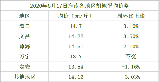 海南胡椒价格(2020年8月17日)