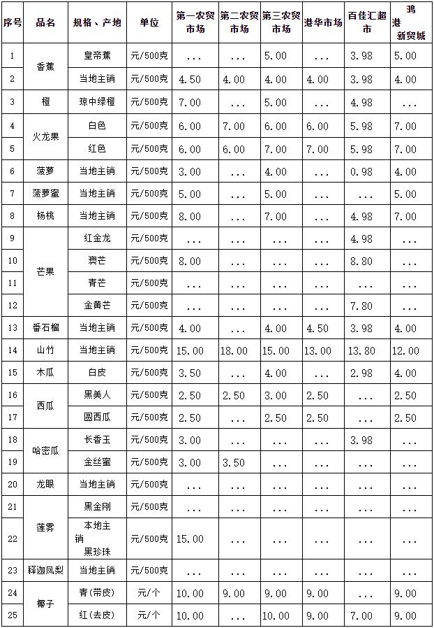 三亚市常见热带水果零售价格表(2020年9月30日)