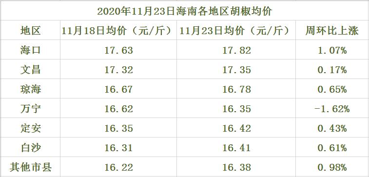 海南胡椒价格参考一览表(2020年11月23日)