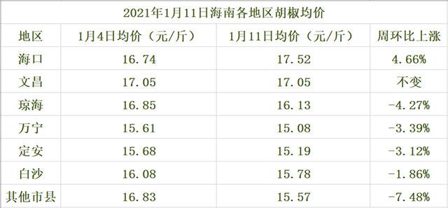 海南胡椒价格参考一览表(2021年1月11日)