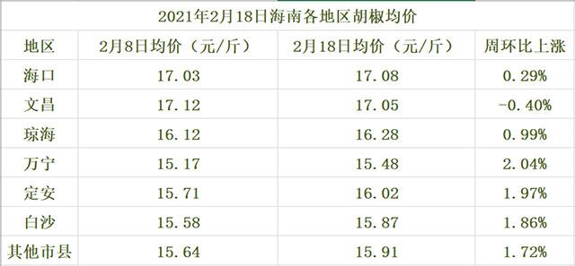 海南胡椒价格参考表(2021年2月18日)