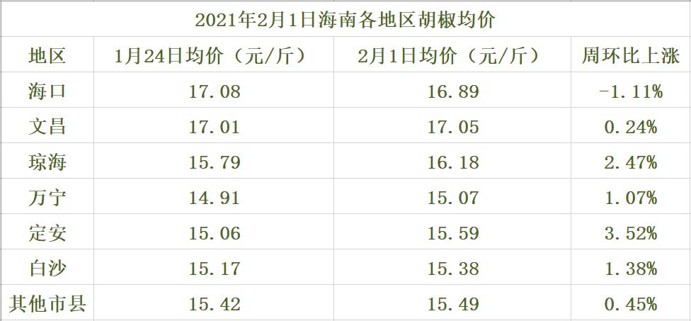 海南胡椒价格参考表(2021年2月1日)
