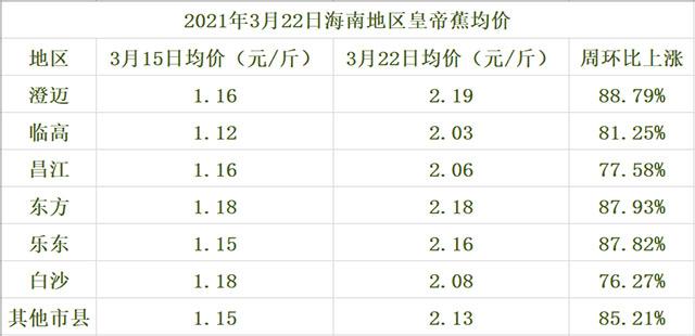 海南皇帝蕉交易价格表(2021年3月22日)