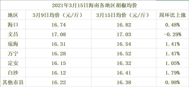 海南胡椒价格参考表(2021年3月15日)