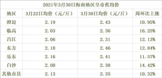 海南皇帝蕉交易价格行情(2021年3月30日)