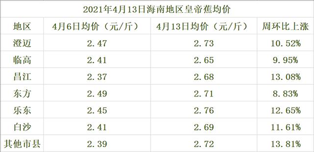 海南皇帝蕉交易价格行情(2021年4月13日)