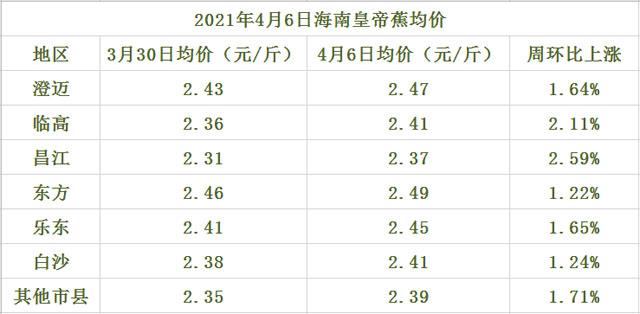 海南皇帝蕉交易价格行情(2021年4月6日)