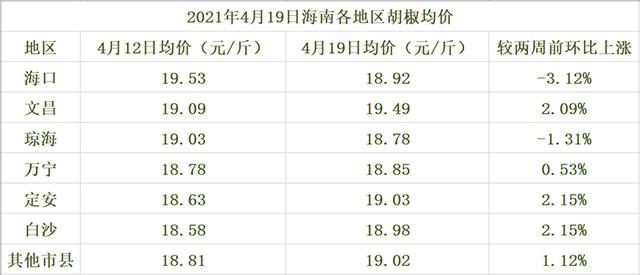 海南胡椒价格参考一览表(2021年4月19日)