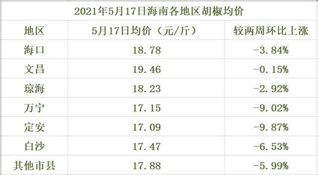 海南胡椒价格参考一览表(2021年5月17日)