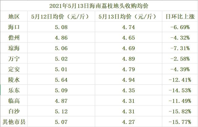 海南荔枝地头收购均价一览表(2021年5月13日)