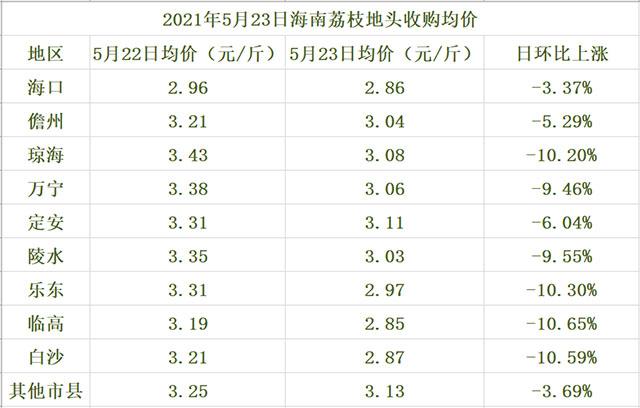 海南荔枝地头均价一览表(2021年5月23日)