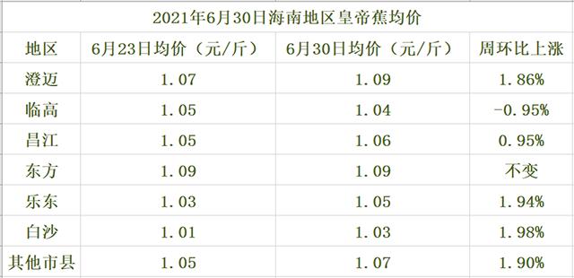 海南皇帝蕉交易价格行情(2021年6月30日)