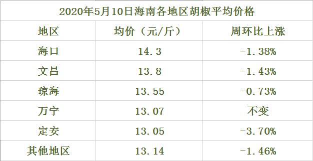 海南胡椒价格参考(2020年5月27日)