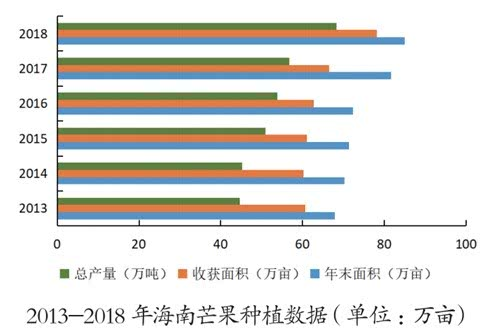 2013-2018年海南芒果种植数据