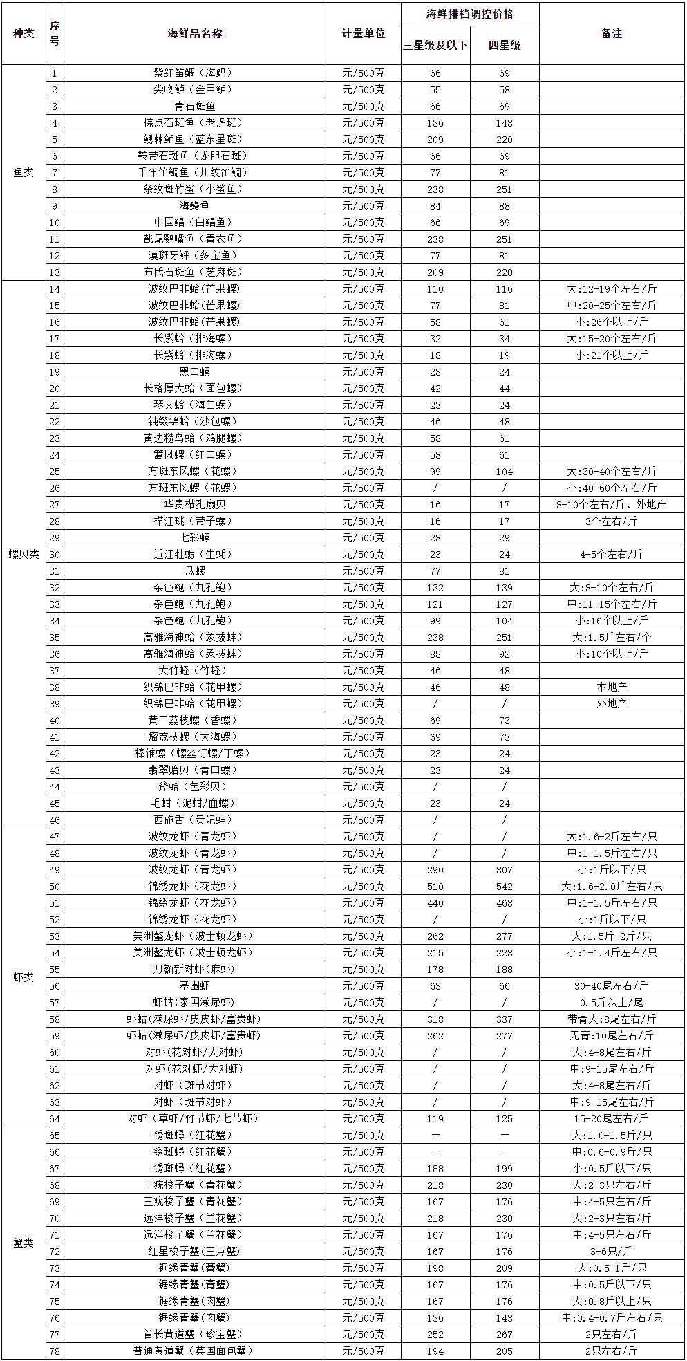 三亚市海鲜排档海鲜品调控价格(5月8日)