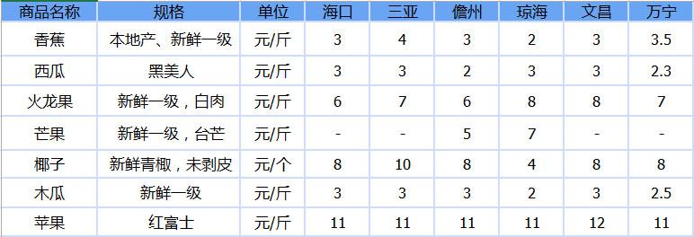 海口/三亚/儋州/琼海/文昌/万宁7种水果参考价格