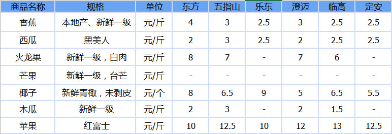 东方/五指山/乐东/澄迈/临高/定安7种水果参考价格