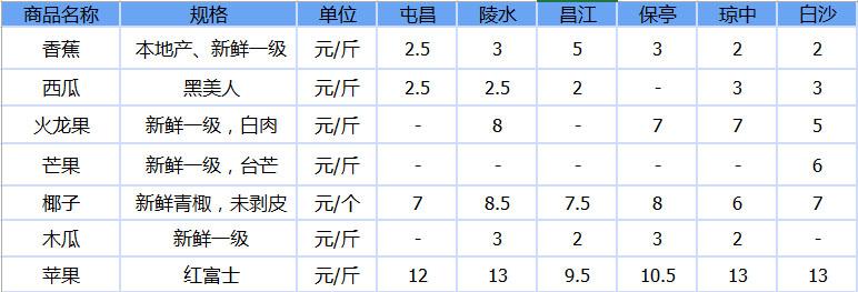 屯昌/陵水/昌江/保亭/琼中/白沙7种水果参考价格