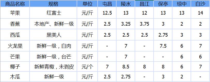 2019年8月3日海南市县水果价格